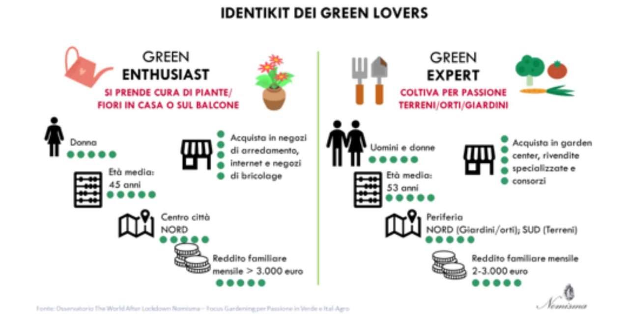 lockdown giardinaggio identikit green lovers